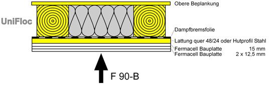 Gipskartonplatten f90